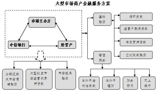 大型市场商户金融服务方案图片