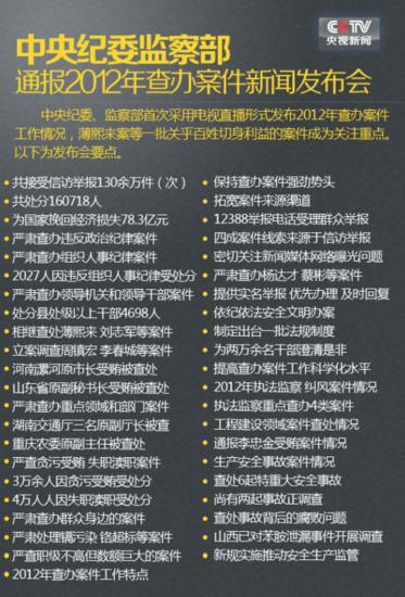 中纪委监察部通报2012年大案
