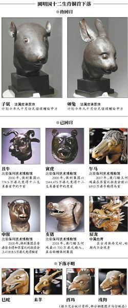 十二生肖兽首铜像