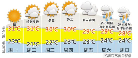 杭州天气预报图片