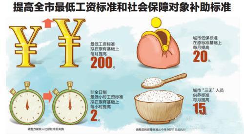 重庆最低工资标准 发展成果惠及人民