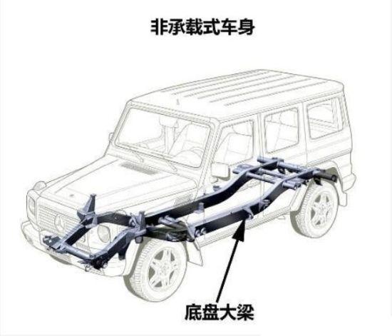 非承载式车身结构