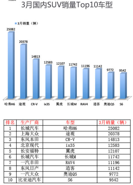 2014年3月全国SUV销量Top10车型