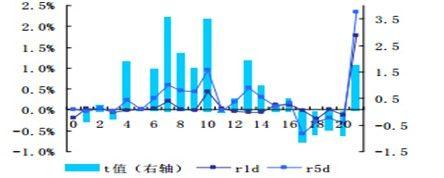 图2:2003年之后标普500指数不同多空强度的未来收益率