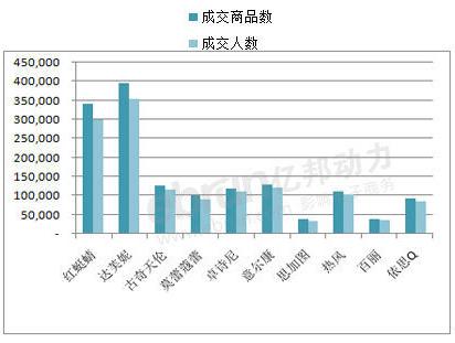 天猫淘宝7月份五大类目品牌销售额top10