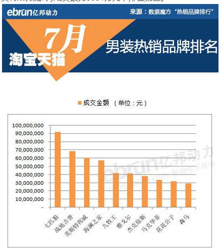 天猫淘宝7月份五大类目品牌销售额top10(4)
