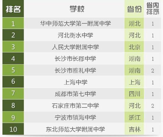 2014中国高中排行榜发布