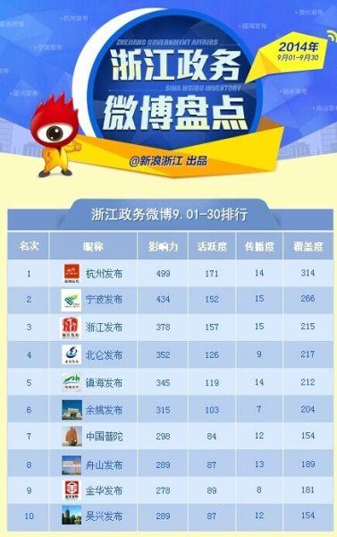 浙江政务微博9月排行榜